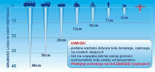 Grafika przedstawiająca grubość lodu